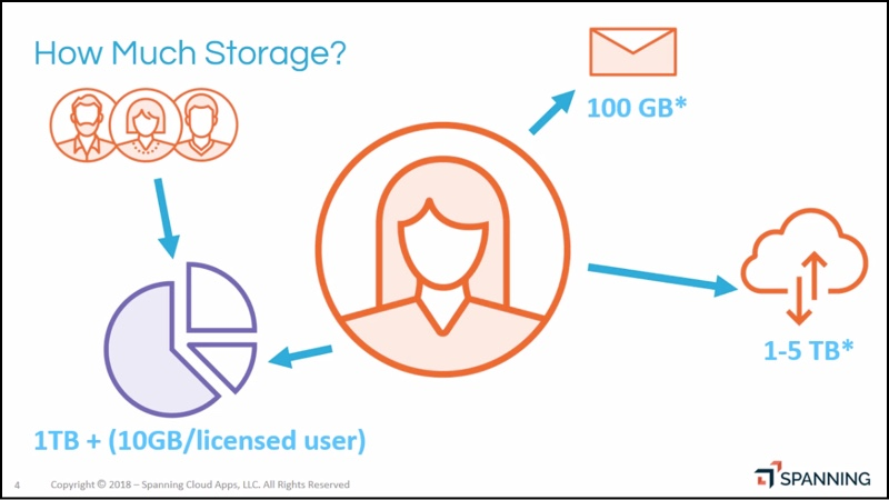 Visual diagram of the amount of storage applied to an Office 365 tenant.