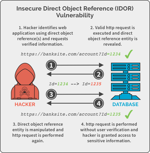 A graphic depicting insecure direct object reference (IDOR) vulnerability and how it works.